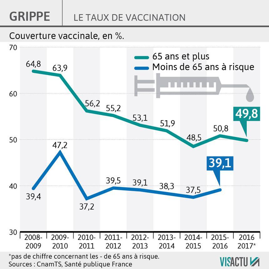 Le taux de vaccination de la grippe en France