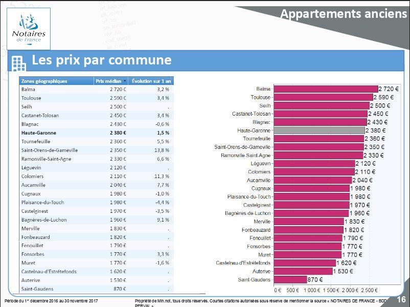 Les prix du mètre carré des appartements anciens sur les communes de Haute Garonne - Aucun(e)