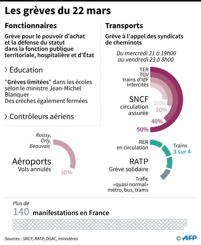 Les grèves du 22 mars des fonctionnaires, contrôleurs aériens, manifestations et conséquences dans les transports par types et entreprises