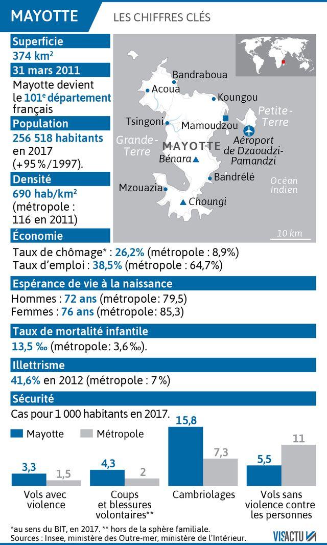 Les chiffres clés de Mayotte