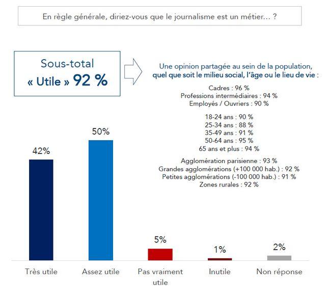 La grande majorité des Français estime que le journalisme est un métier utile