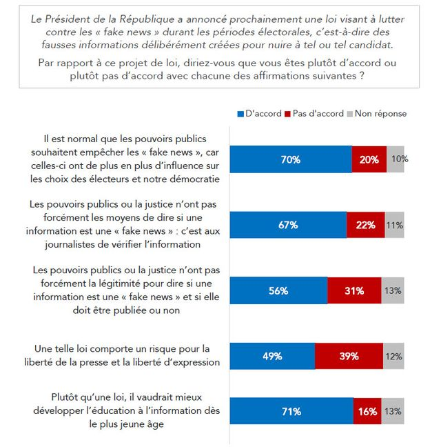 Les Français estiment à 70% que les pouvoirs publics empêchent les fausses nouvelles
