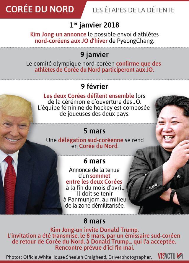 Depuis début 2018, les relations avec la Corée du Nord se sont apaisées