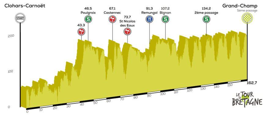 Etape 4 | Tour Bretagne Cycliste