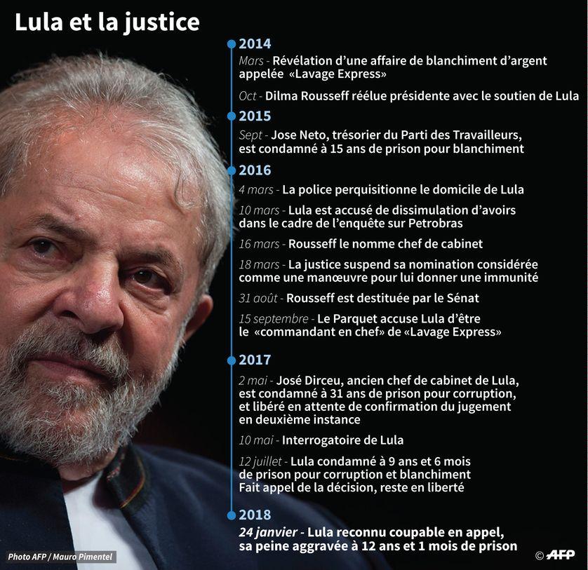 Les démélés de l'ancien président Lula du Brésil avec la justice de son pays depuis 2014 jusqu'à la confirmation de sa culpabilité en appel
