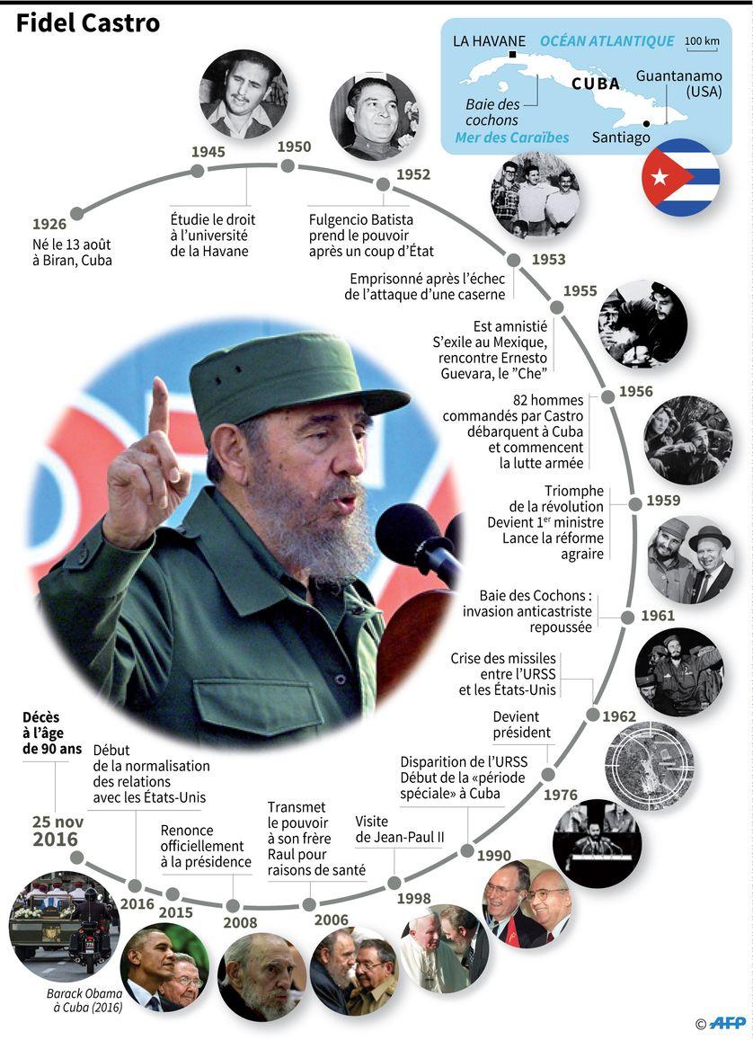 Principales dates de la vie de Fidel Castro