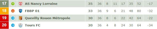 Le classement du bas de tableau de Ligue 2 après la 36e journée