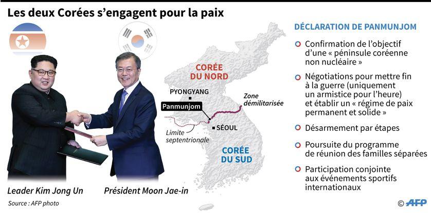 Principaux points de l'accord historique entre la Corée du Nord et la Corée du Sud