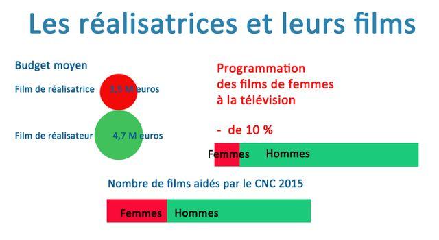 Les aides et la diffusion des films de réalisatrices sont bien inférieures par rapport aux films de réalisateurs