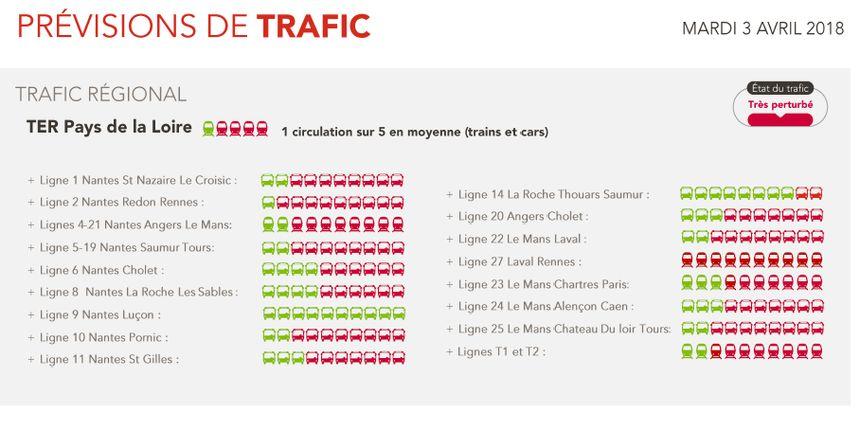 En moyenne, sur les lignes TER un train sur cinq roulera ce mardi, dans la région des Pays-de-la-Loire.