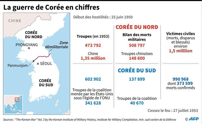 La guerre de Corée de 1950-1953 en chiffres