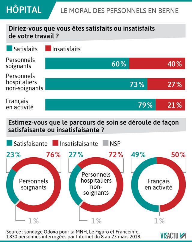 40 % des personnels soignants en France sont insatisfaits de leur travail, c'est deux fois plus que l'ensemble des français en activité.