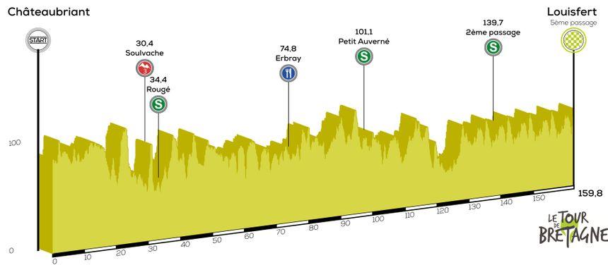 Etape 1 | Tour Bretagne Cycliste