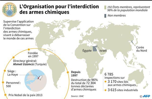 L'organisation pour l'interdiction des armes chimiques