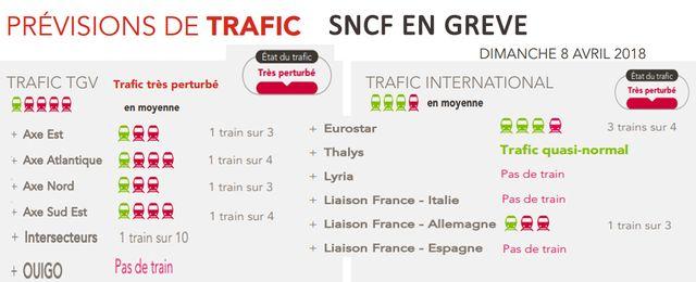 Prévisions fournies par la SNCF pour le dimanche 8 avril
