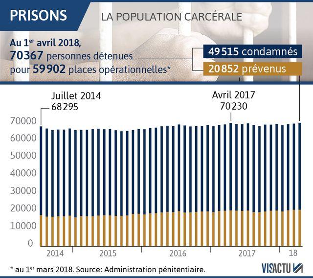 La surpopulation carcérale