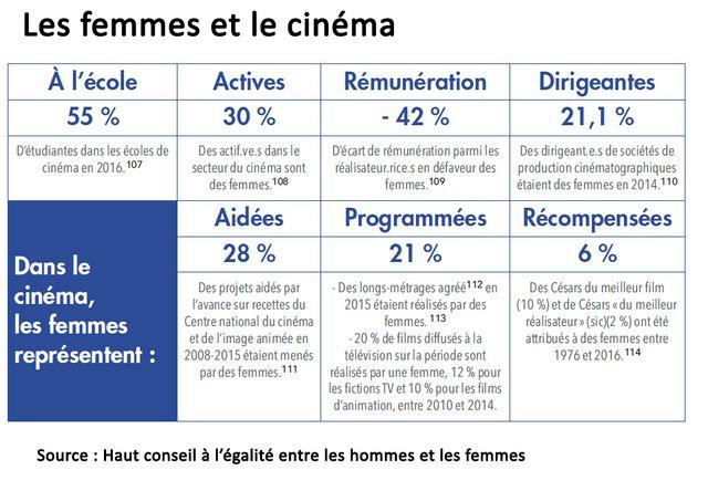 Représentation des femmes dans le monde du cinéma