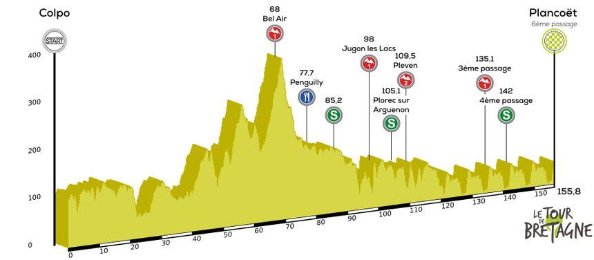 Etape 5 | Tour Bretagne Cycliste
