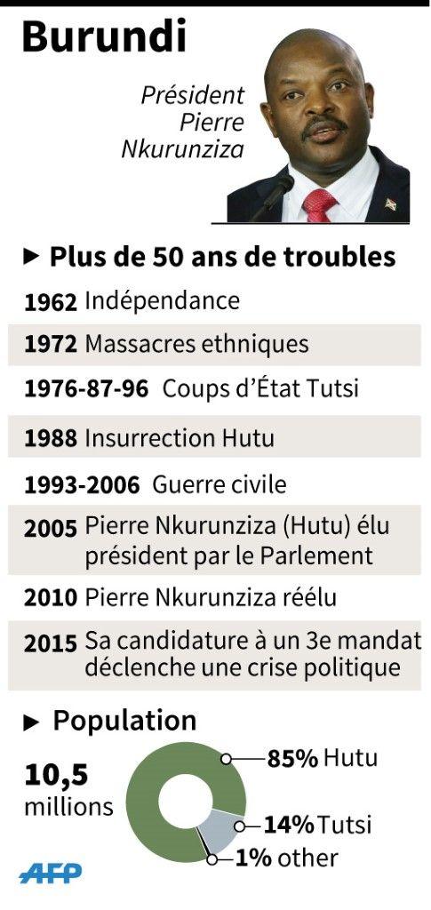 Fiche récapitulative de l'histoire politique du Burundi et de sa population