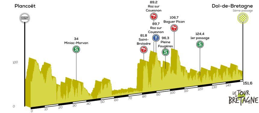 Etape 6 | Tour Bretagne Cycliste