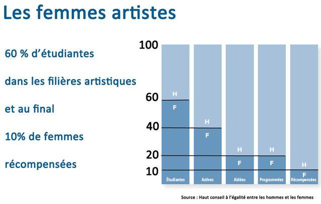 La reconnaissance des femmes artistes est inversement proportionnelle à leur nombre dans les rangs des écoles
