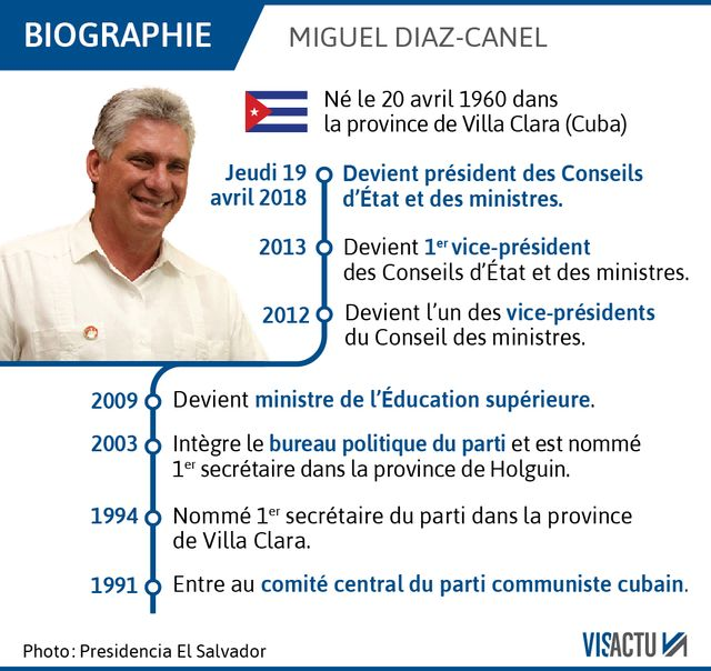 Qui est Miguel Diaz-Canel