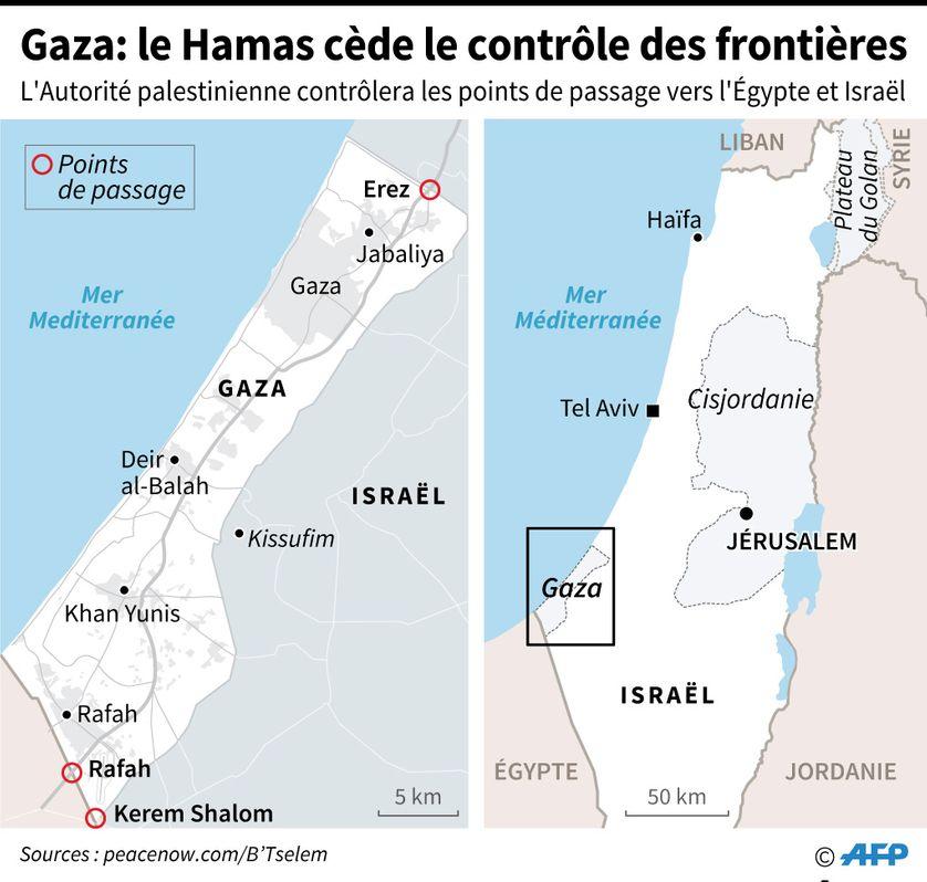 Les 3 points de passage frontalier entre Gaza, Israël et l'Egypte