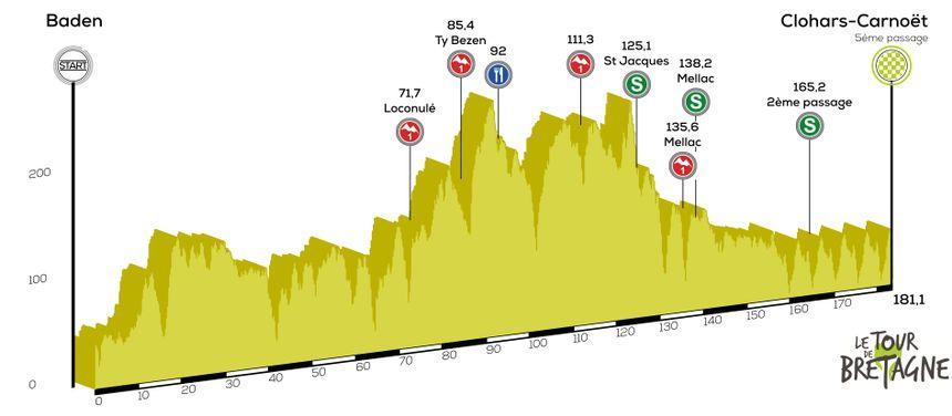 Etape 3 | Tour Bretagne Cycliste