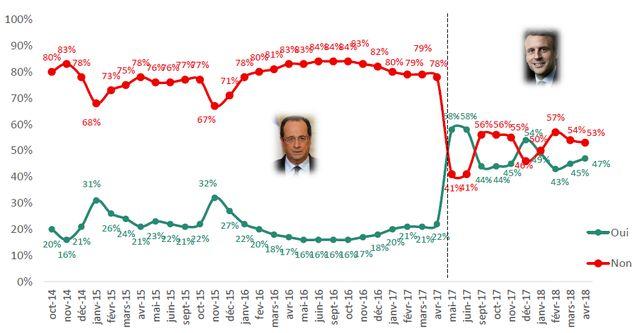 Emmanuel Macron pas vraiment populaire mais un peu plus cependant que son prédecesseur