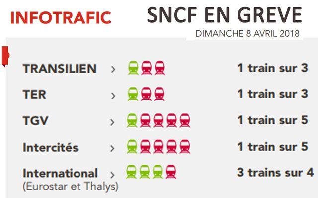 Prévisions de trafic fournies par la SNCF