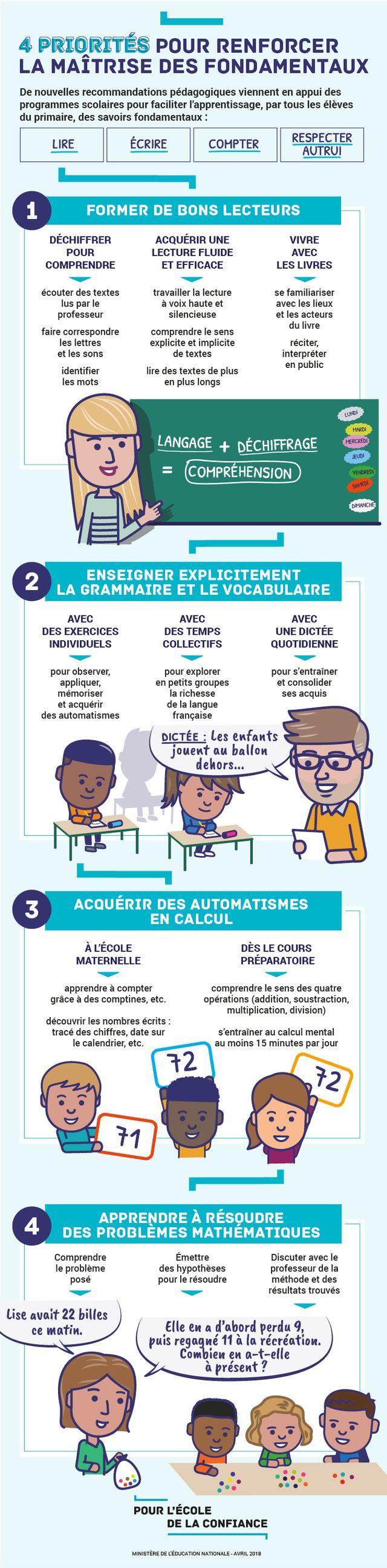 Les quatre priorités scolaires de Jean-Michel Blanquer.