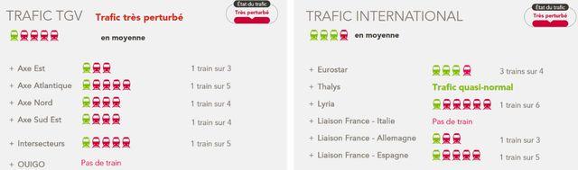Prévisions SNCF pour le 9 avril