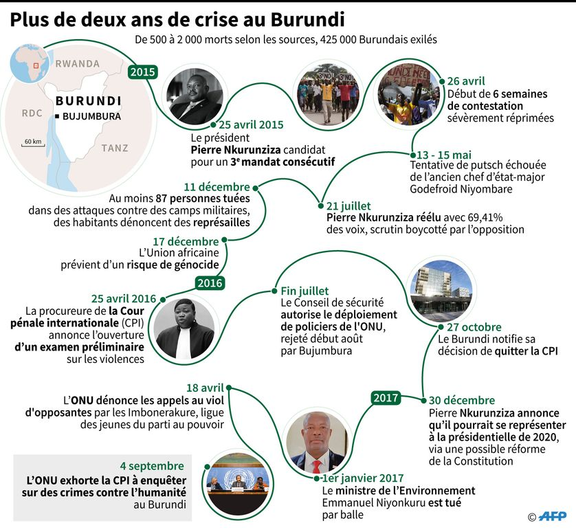 Chronologie de la crise au Burundi