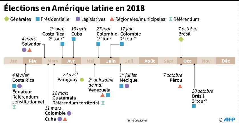Calendrier des élections en Amérique Latine en 2018
