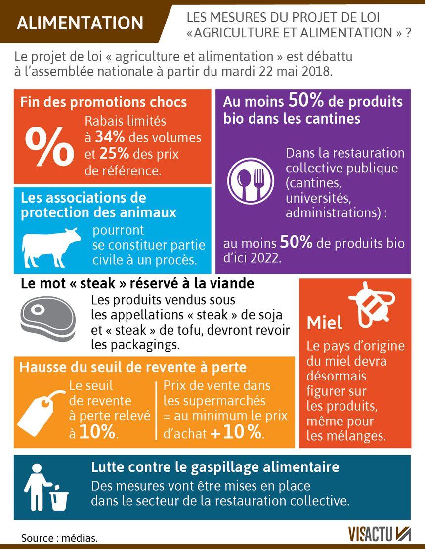"""Les principales mesures du projet de loi """"agriculture et alimentation"""""""