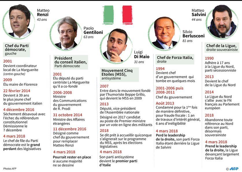 grandes dates de la carrière politique de Matteo Renzi, Paolo Gentiloni, Luigi Di Maio, Silvio Berlusconi, Matteo Salvini