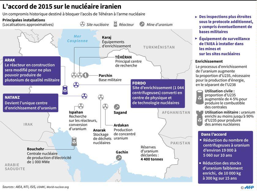 Carte de l'Iran et de ses installations nucléaires et caractéristiques de l'accord de 2015 sur le nucléaire iranien