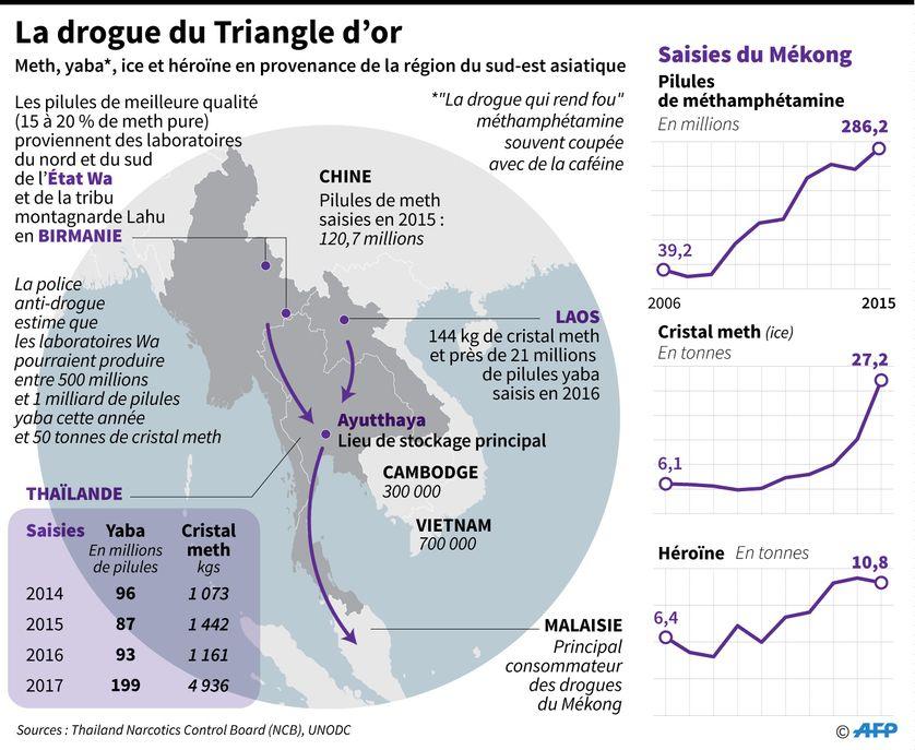 localisation du réseau de la drogue du triangle d'or, entre la Birmanie, le Laos et la Thaïlande, données sur le trafic et les saisies ainsi que dans les pays voisins