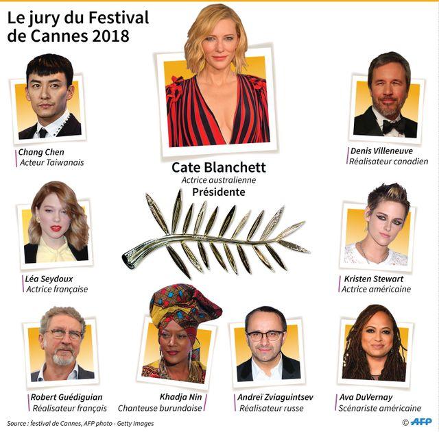 Le jury du Festival de Cannes 2018