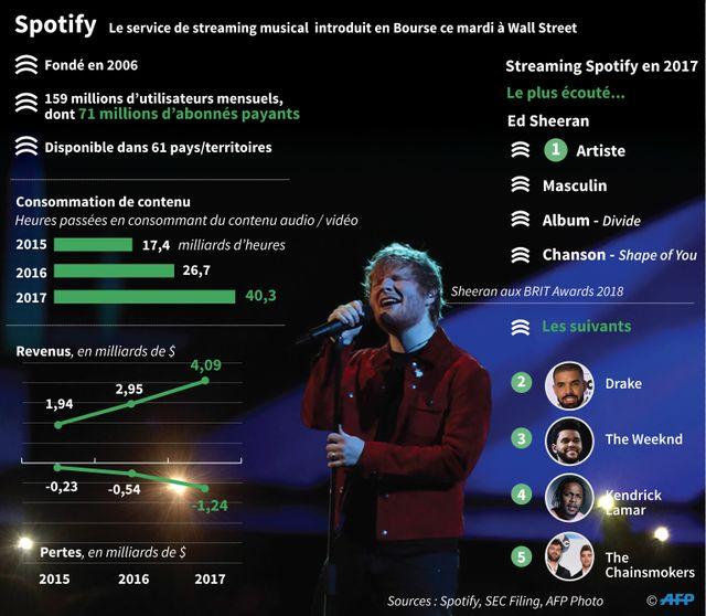 Spotify est le numéro un mondial de la musique en streaming