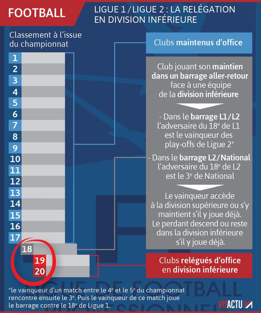 Ligue 1/ Ligue 2 : le système de relégation en division inférieure
