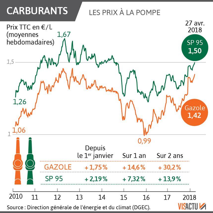 Les prix de l'essence et du diesel sont tous les deux en forte hausse
