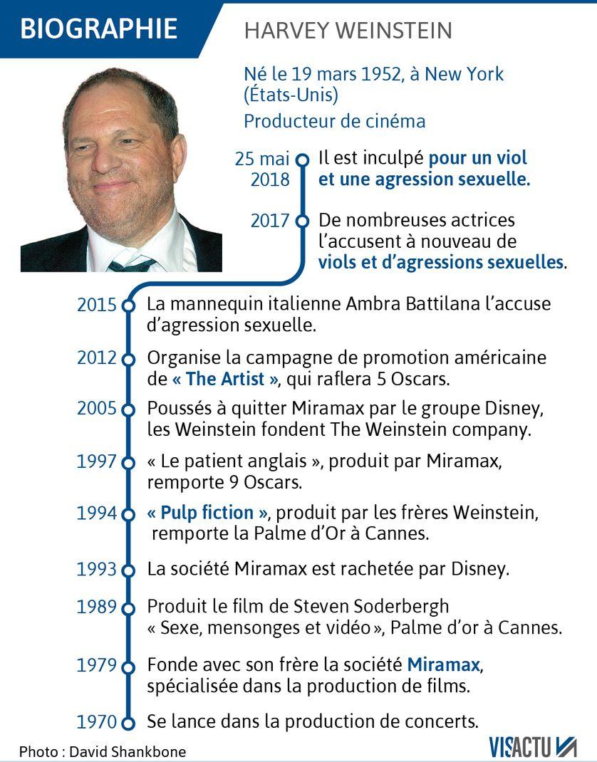 Chronologie de l'affaire Harveyy Weinstein