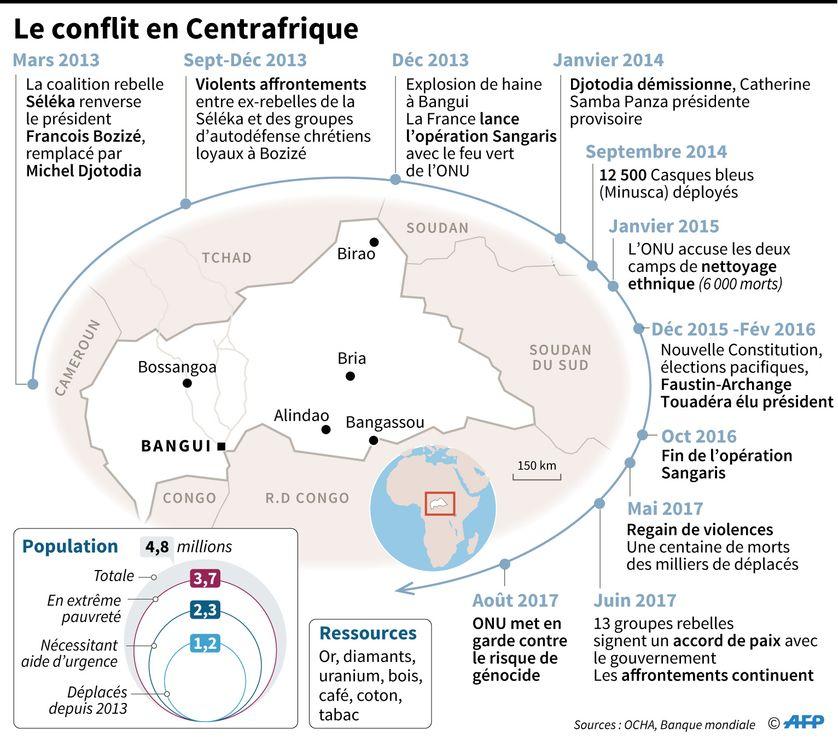 Chronologie du conflit en Centrafrique