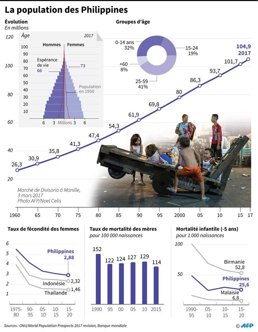 Indicateurs concernant la population des Philippines.