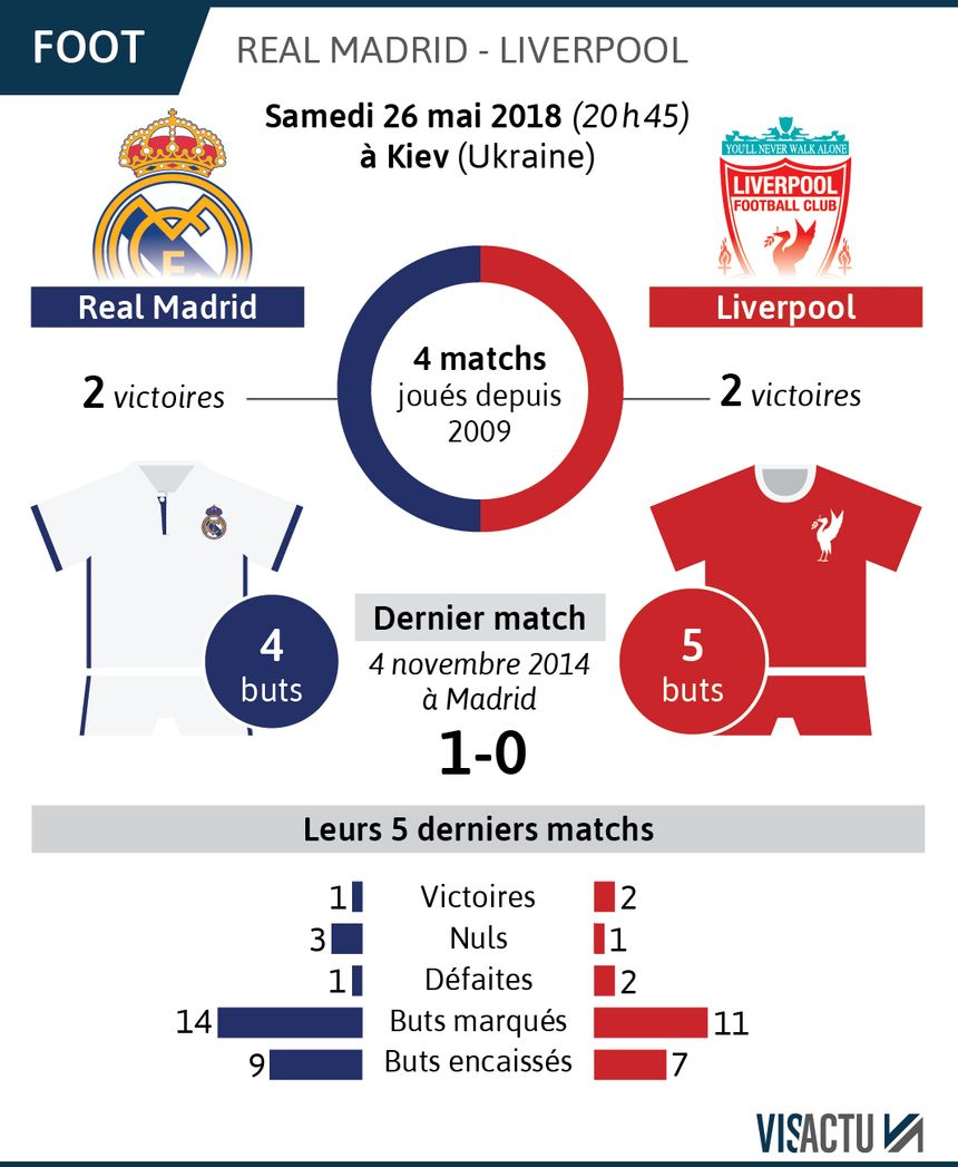 Finale de la Ligue des Champions : Real Madrid - Liverpool