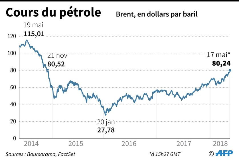 Evolution du cours du baril de pétrole Brent