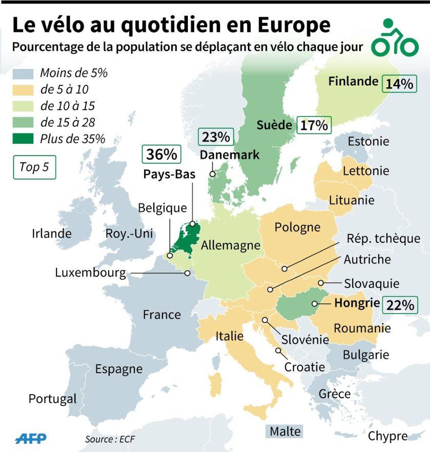 Carte des pays membres de l'UE indiquant en pourcentage l'usage quotidien du vélo par la population, mai 2015