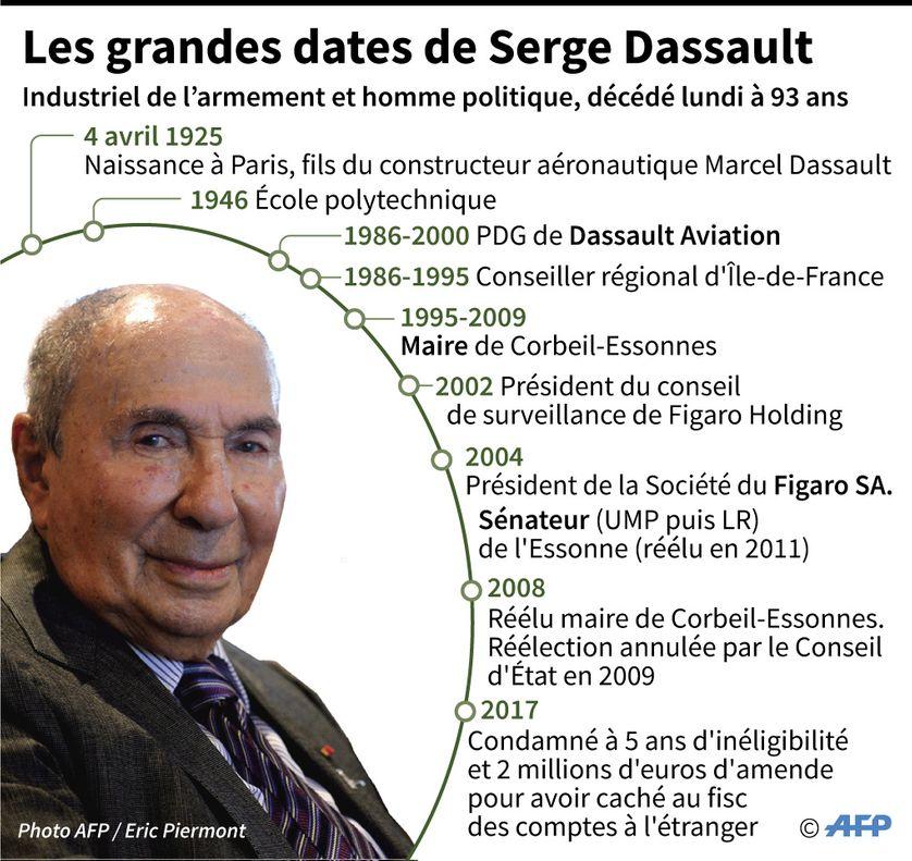 Serge Dassault est mort, hier, à l'âge de 93 ans
