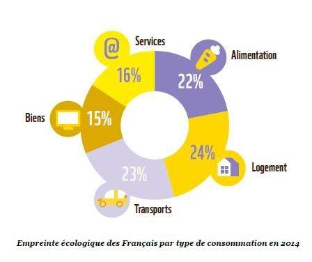 Empreinte écologique des Français par type de consommation en 2014